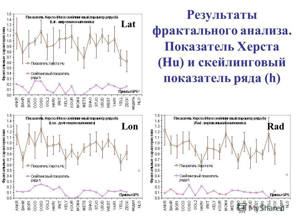 Результаты фрактального анализа. Показатель Херста (Hu) и скейлинговый показатель ряда (h) Lat LonRad