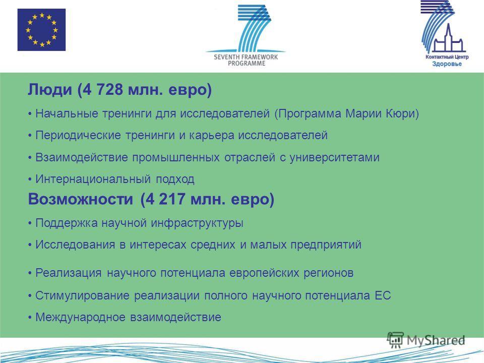 Люди (4 728 млн. евро) Начальные тренинги для исследователей (Программа Марии Кюри) Периодические тренинги и карьера исследователей Взаимодействие промышленных отраслей с университетами Интернациональный подход Возможности (4 217 млн. евро) Поддержка