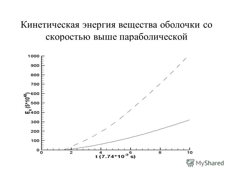 Кинетическая энергия вещества оболочки со скоростью выше параболической