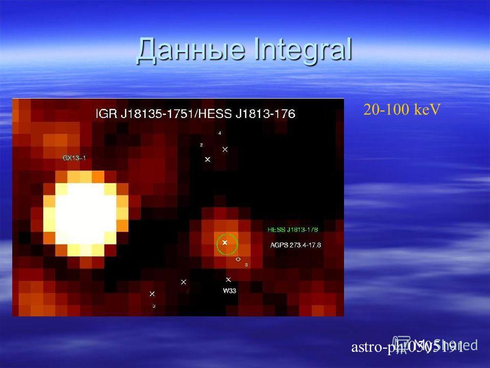 astro-ph/0505191 20-100 keV Данные Integral