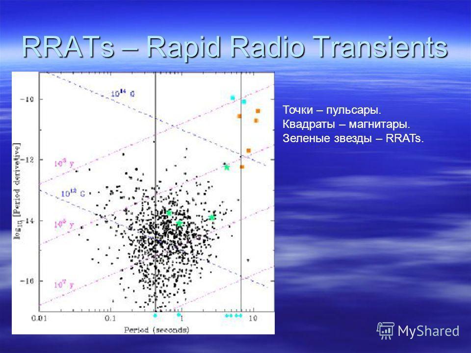 RRATs – Rapid Radio Transients Точки – пульсары. Квадраты – магнитары. Зеленые звезды – RRATs.