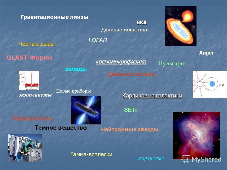 Гравитационные линзы Черные дыры Карликовые галактики Темное вещество Пульсары звезды экзопланеты Нейтронные звезды Двойные системы Далекие галактики космомикрофизика Новые приборы Гамма-всплески сверхновые SKA LOFAR Auger GLAST-Ферми SETI Telescope