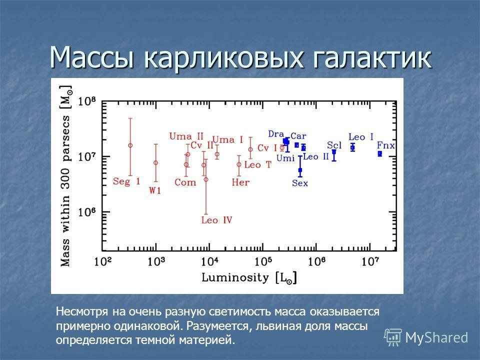 Массы карликовых галактик Несмотря на очень разную светимость масса оказывается примерно одинаковой. Разумеется, львиная доля массы определяется темной материей.