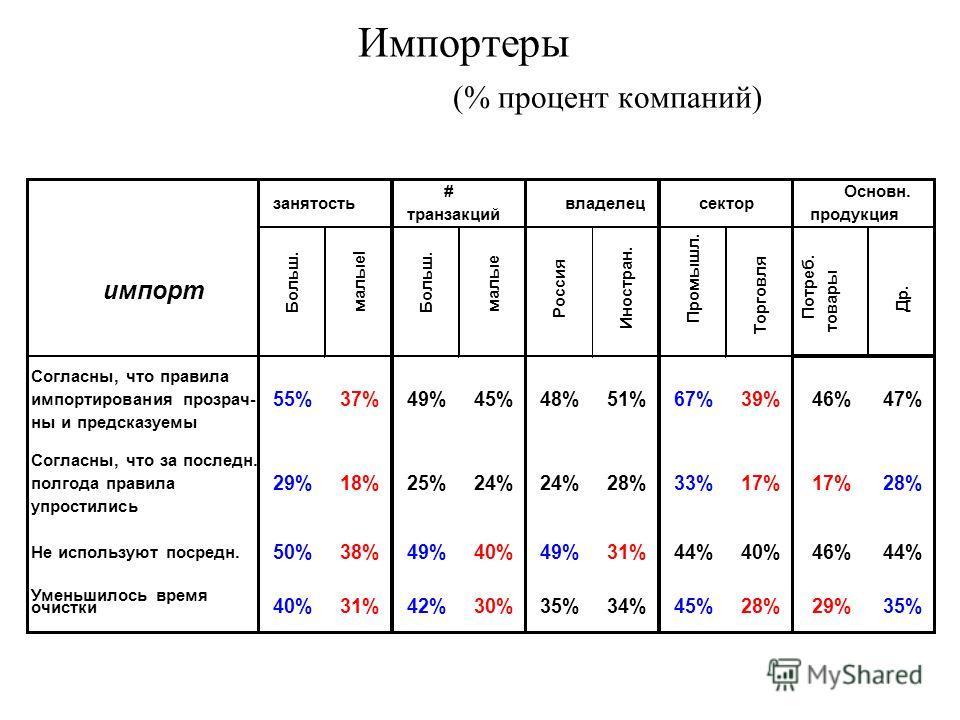 Импортеры (% процент компаний)