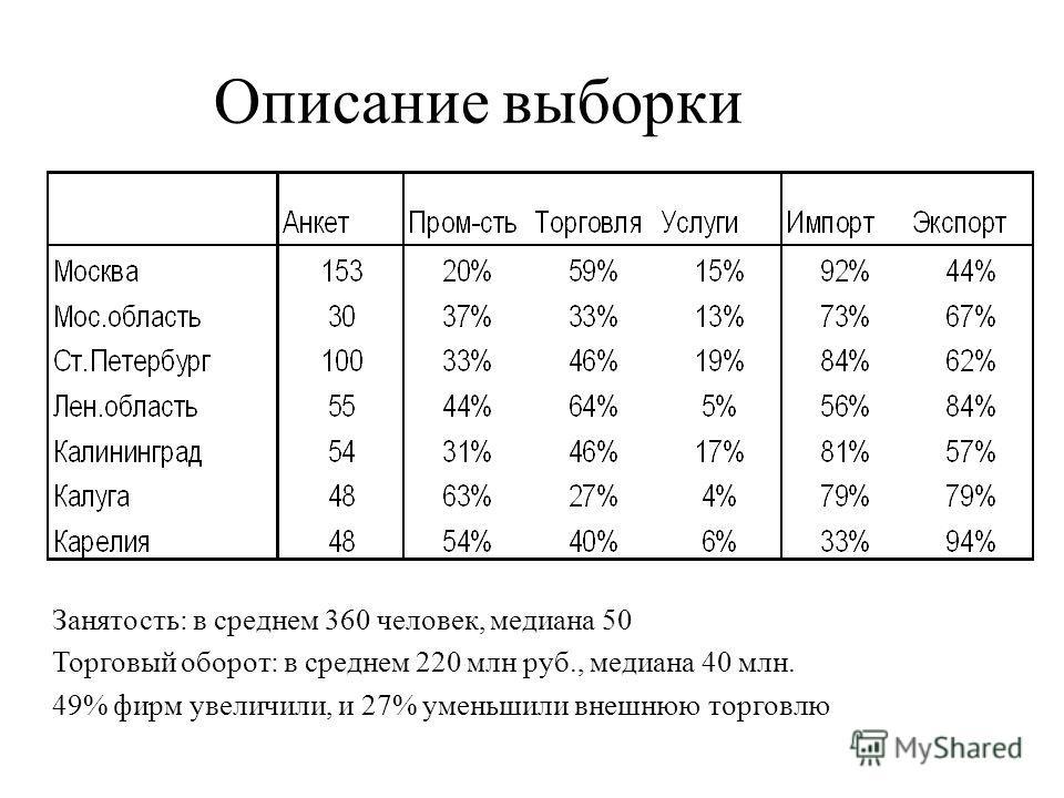 Описание выборки Занятость: в среднем 360 человек, медиана 50 Торговый оборот: в среднем 220 млн руб., медиана 40 млн. 49% фирм увеличили, и 27% уменьшили внешнюю торговлю