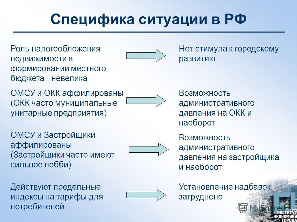 Специфика ситуации в РФ Возможность административного давления на застройщика и наоборот ОМСУ и Застройщики аффилированы (Застройщики часто имеют сильное лобби) Возможность административного давления на ОКК и наоборот ОМСУ и ОКК аффилированы (ОКК час