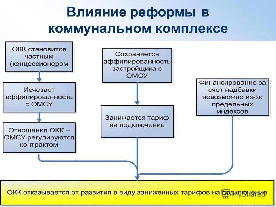 Влияние реформы в коммунальном комплексе