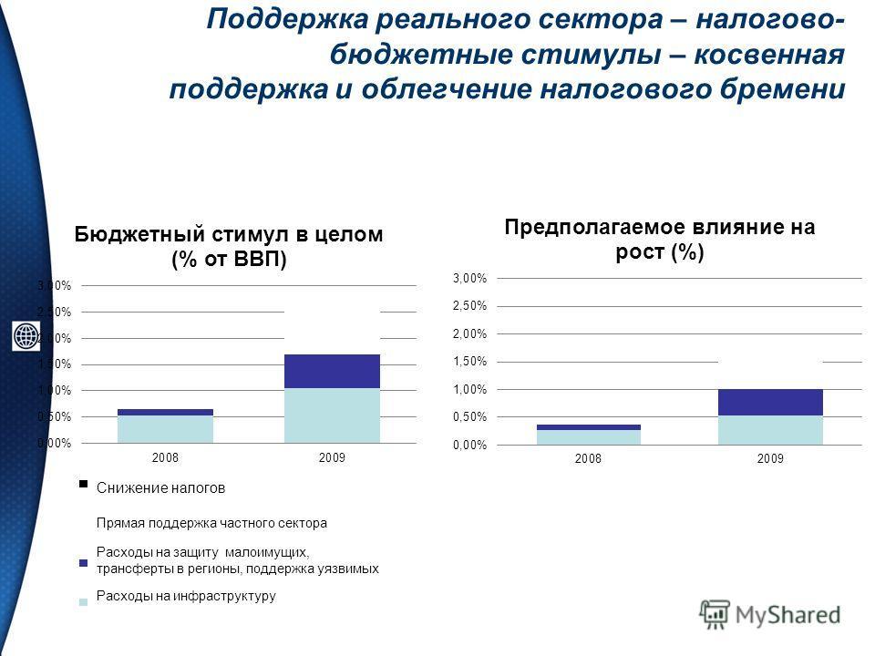 Поддержка реального сектора – налогово- бюджетные стимулы – косвенная поддержка и облегчение налогового бремени