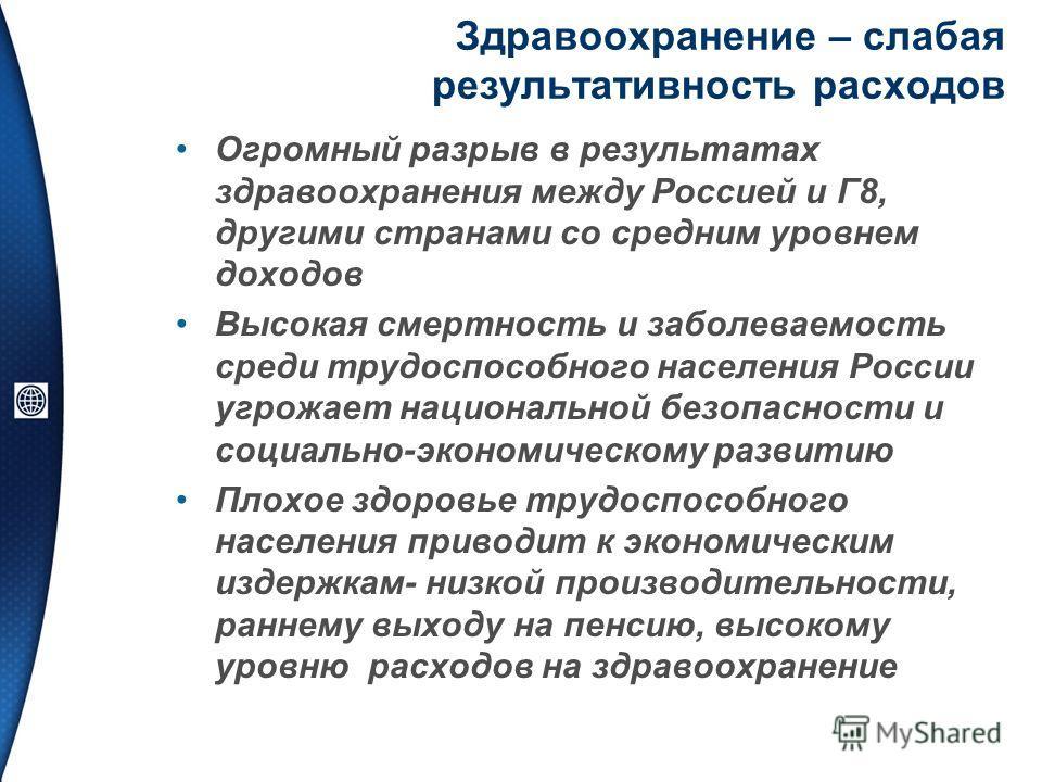 Здравоохранение – слабая результативность расходов Огромный разрыв в результатах здравоохранения между Россией и Г8, другими странами со средним уровнем доходов Высокая смертность и заболеваемость среди трудоспособного населения России угрожает нацио