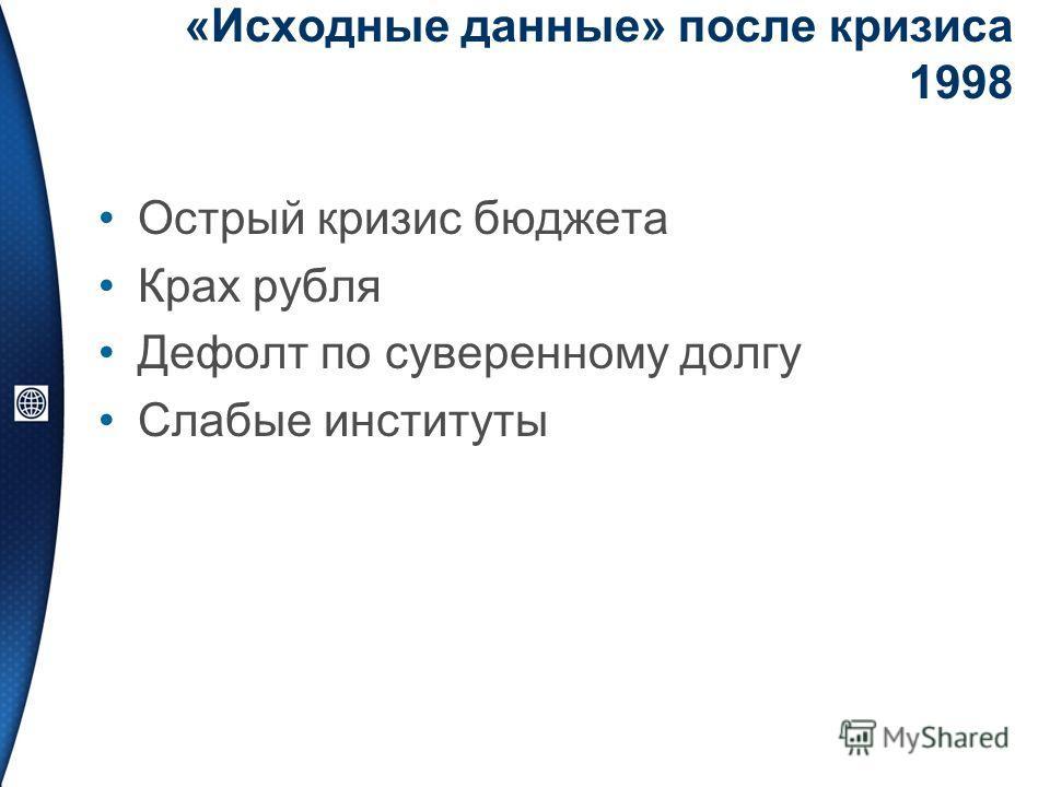 «Исходные данные» после кризиса 1998 Острый кризис бюджета Крах рубля Дефолт по суверенному долгу Слабые институты