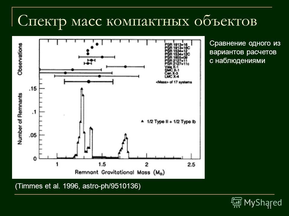11 Спектр масс компактных объектов (Timmes et al. 1996, astro-ph/9510136) Сравнение одного из вариантов расчетов с наблюдениями