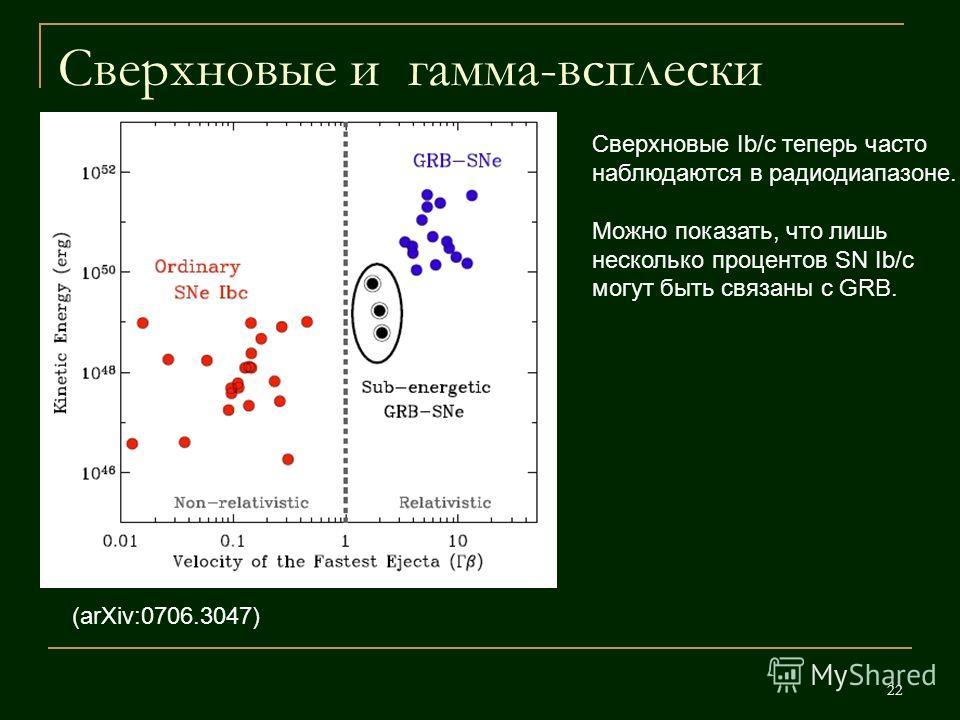 22 Сверхновые и гамма-всплески (arXiv:0706.3047) Сверхновые Ib/c теперь часто наблюдаются в радиодиапазоне. Можно показать, что лишь несколько процентов SN Ib/c могут быть связаны с GRB.
