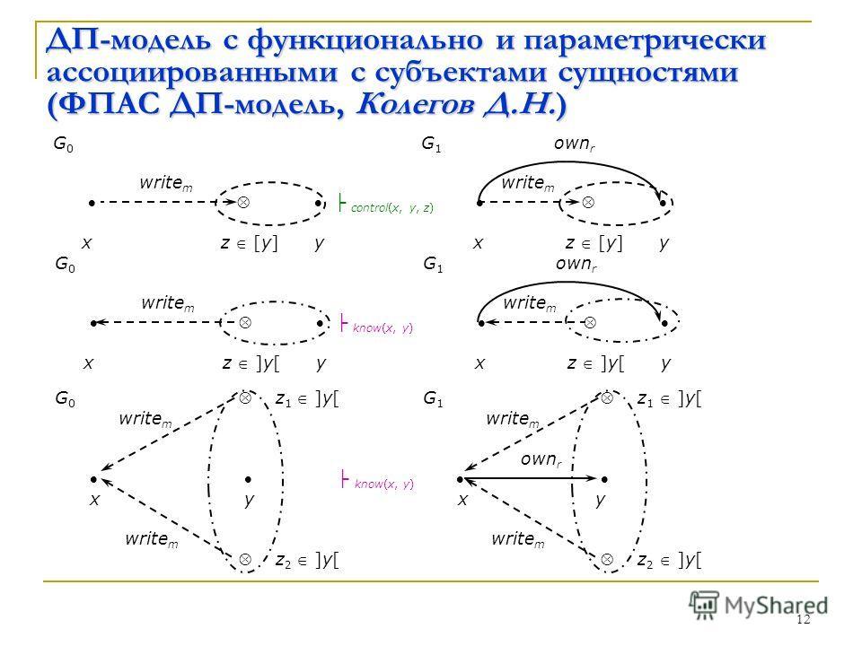12 ДП-модель с функционально и параметрически ассоциированными с субъектами сущностями (ФПАС ДП-модель, Колегов Д.Н.) G 0 G 1 own r write m control(x, y, z) x z [y] y x z [y] y G 0 G 1 own r write m know(x, y) x z ]y[ y x z ]y[ y G 0 z 1 ]y[ G 1 z 1