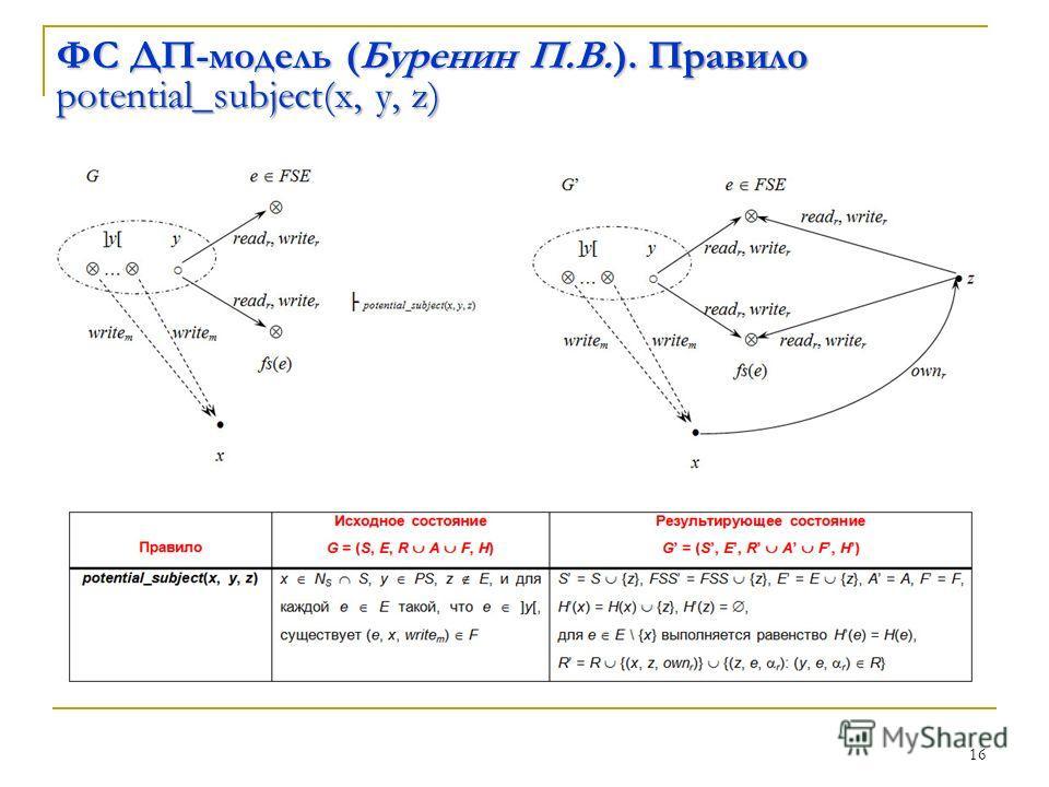 16 ФС ДП-модель (Буренин П.В.). Правило potential_subject(x, y, z)
