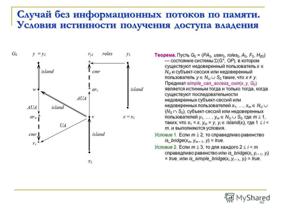 40 Случай без информационных потоков по памяти. Условия истинности получения доступа владения Теорема. Пусть G 0 = (PA 0, user 0, roles 0, A 0, F 0, H E0 ) состояние системы (G*, OP), в котором существуют недоверенный пользователь x N U и субъект-сес