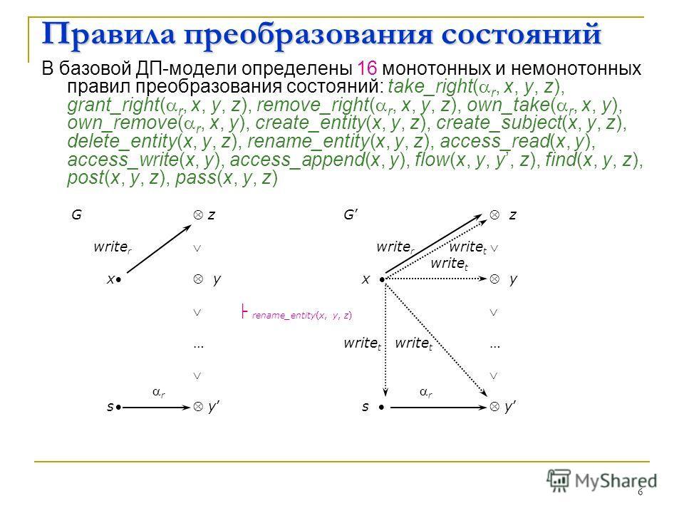 6 Правила преобразования состояний В базовой ДП-модели определены 16 монотонных и немонотонных правил преобразования состояний: take_right( r, x, y, z), grant_right( r, x, y, z), remove_right( r, x, y, z), own_take( r, x, y), own_remove( r, x, y), cr