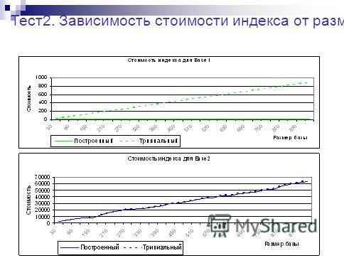 Тест2. Зависимость стоимости индекса от размера базы.