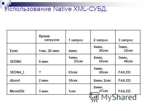 Использование Native XML-СУБД. Время загрузки1 запрос2 запрос3 запрос Exist1час, 20 мин4мин 4мин, 20сек 7мин, 32сек SEDNA9 мин 1мин, 23cек 2мин, 55сек 3мин, 48сек SEDNA_I?63cек 1мин, 20cекFAILED dbxml2 мин18сек2мин, 2секFAILED MonetDb3 мин1сек 2мин,
