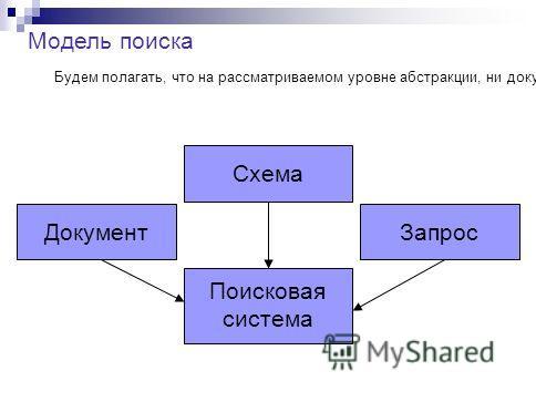 Будем полагать, что на рассматриваемом уровне абстракции, ни документы, ни запросы ни схемы не обладают какой-либо определенной структурой. Модель поиска Документ Схема Запрос Поисковая система
