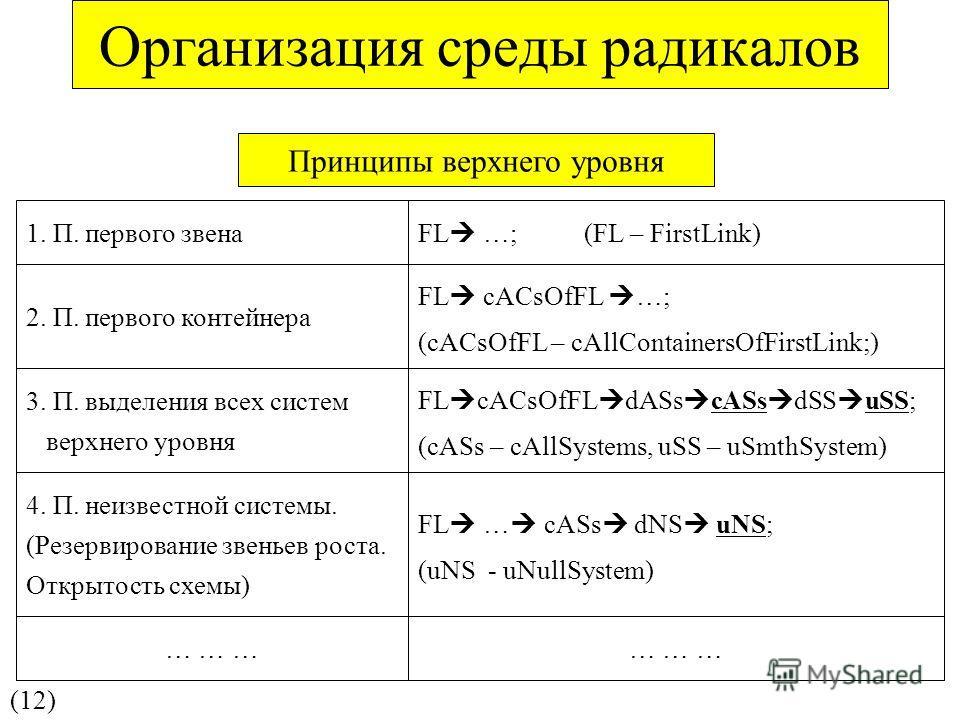 Принципы верхнего уровня (12) 1. П. первого звена FL …; (FL – FirstLink) 2. П. первого контейнера FL cACsOfFL …; (cACsOfFL – сAllContainersOfFirstLink;) 3. П. выделения всех систем верхнего уровня FL cACsOfFL dASs cASs dSS uSS; (cASs – сAllSystems, u