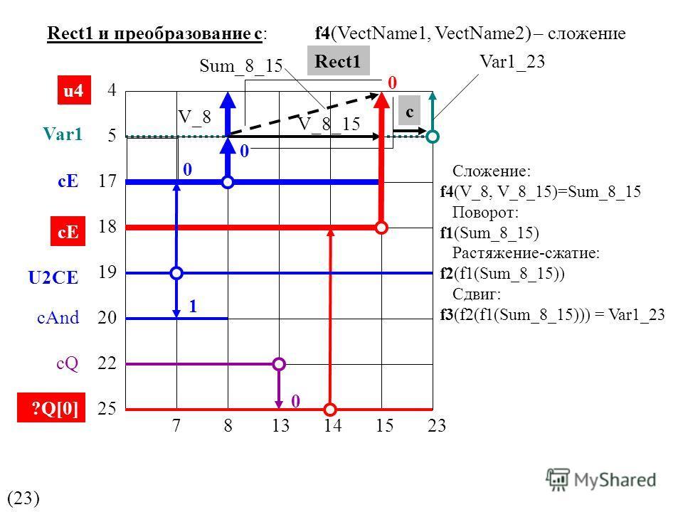 f4(VectName1, VectName2) – сложение (23) Rect1 и преобразование с: 0 1 c u4 Var1 cE U2CE cAnd cQ ?Q[0] 4 5 17 18 19 20 22 25 0 0 0 Rect1 V_8 Sum_8_15 V_8_15 Var1_23 7 8 13 14 15 23 Сложение: f4(V_8, V_8_15)=Sum_8_15 Поворот: f1(Sum_8_15) Растяжение-с