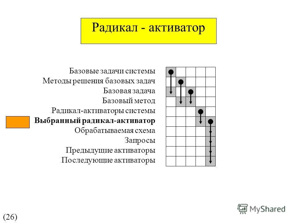 (26) Базовые задачи системы Методы решения базовых задач Базовая задача Базовый метод Радикал-активаторы системы Выбранный радикал-активатор Обрабатываемая схема Запросы Предыдущие активаторы Последующие активаторы Радикал - активатор