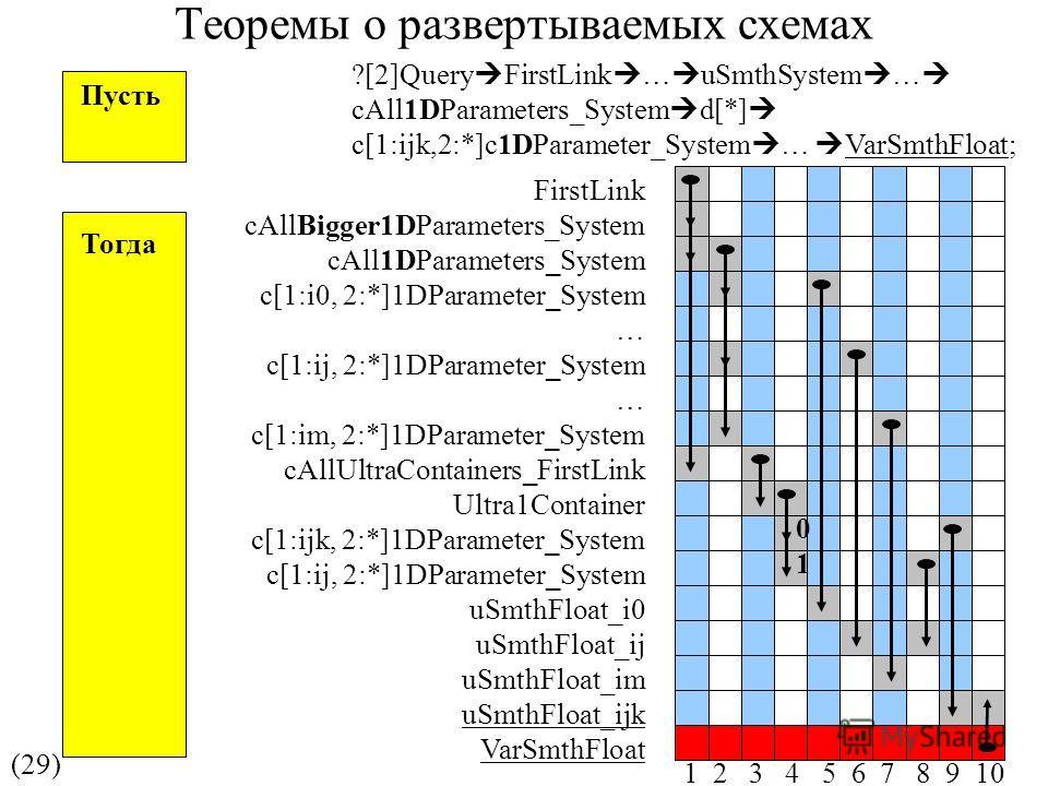 Теоремы о развертываемых схемах (29) FirstLink cAllBigger1DParameters_System cAll1DParameters_System c[1:i0, 2:*]1DParameter_System … c[1:ij, 2:*]1DParameter_System … c[1:im, 2:*]1DParameter_System cAllUltraContainers_FirstLink Ultra1Container c[1:ij