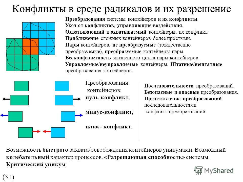 Конфликты в среде радикалов и их разрешение (31) Преобразования контейнеров: нуль-конфликт, минус-конфликт, плюс- конфликт. Преобразования системы контейнеров и их конфликты. Уход от конфликтов, управляющие воздействия. Охватывающий и охватываемый ко