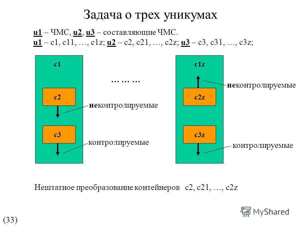 Задача о трех уникумах u1 – ЧМС, u2, u3 – составляющие ЧМС. u1 – с1, с11, …, с1z; u2 – с2, с21, …, с2z; u3 – с3, с31, …, с3z; (33) с1 с2с2 неконтролируемые с3 контролируемые … … … с1z с2z с3z неконтролируемые контролируемые Нештатное преобразование к