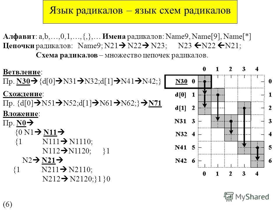 Язык радикалов – язык схем радикалов Алфавит: a,b,…,0,1,…,{,},… Имена радикалов: Name9, Name[9], Name[*] Цепочки радикалов: Name9; N21 N22 N23; N23 N22 N21; Схема радикалов – множество цепочек радикалов. (6)(6) Схождение: Пр. {d[0] N51 N52;d[1] N61 N