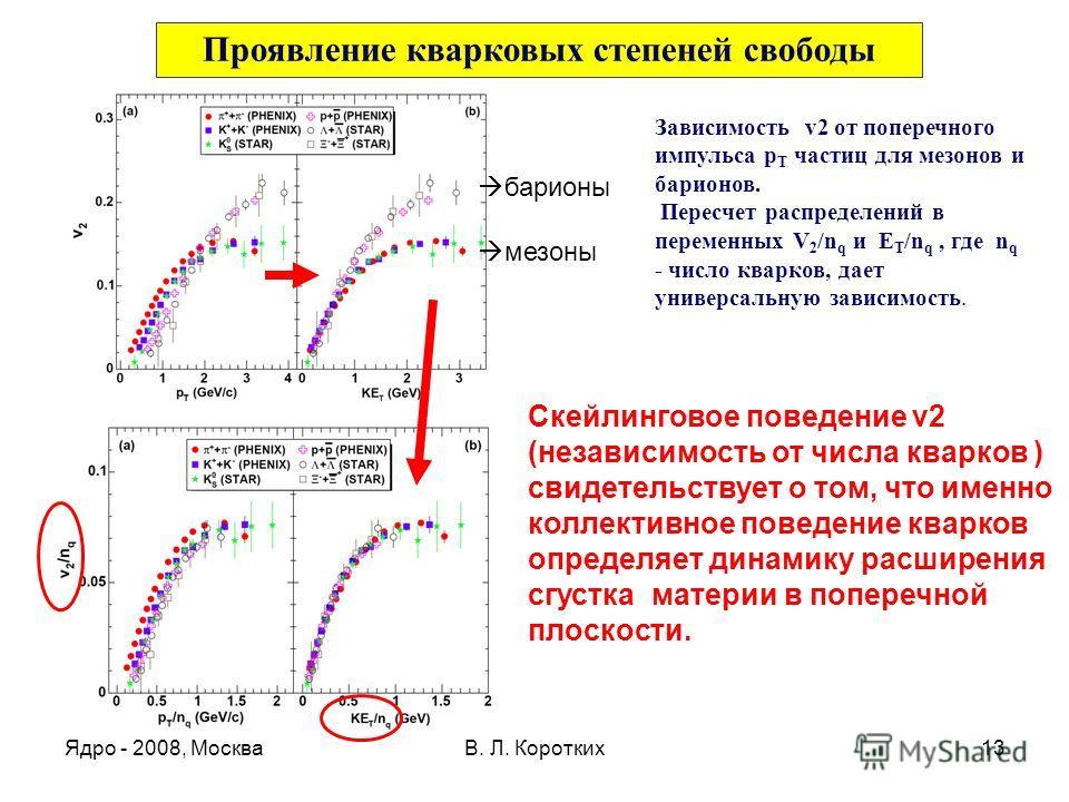 Ядро - 2008, МоскваВ. Л. Коротких13 Проявление кварковых степеней свободы Скейлинговое поведение v2 (независимость от числа кварков ) cвидетельствует о том, что именно коллективное поведение кварков определяет динамику расширения сгустка материи в по