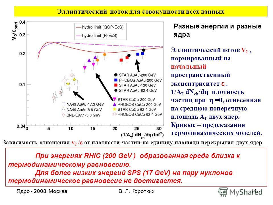 Ядро - 2008, МоскваВ. Л. Коротких14 Эллиптический поток для совокупности всех данных Разные энергии и разные ядра Эллиптический поток V 2, нормированный на начальный пространственный эксцентриситет. 1/A T dN ch /d плотность частиц при =0, отнесенная
