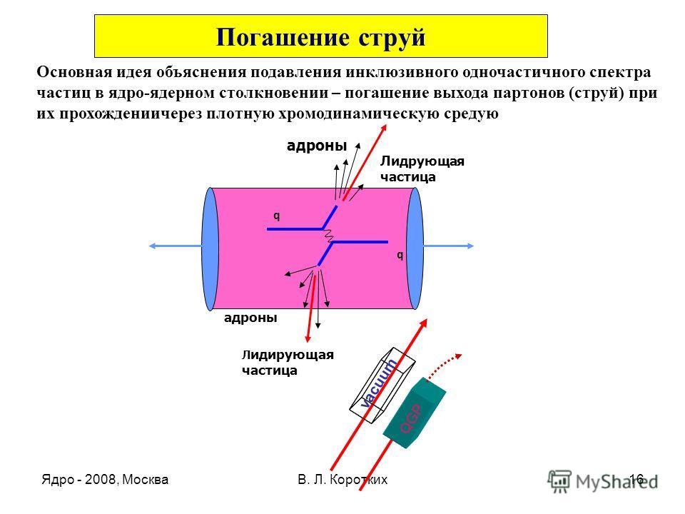 Ядро - 2008, МоскваВ. Л. Коротких16 vacuum QGP адроны q q Лидрующая частица Л идирующая частица Погашение струй Основная идея объяснения подавления инклюзивного одночастичного спектра частиц в ядро-ядерном столкновении – погашение выхода партонов (ст