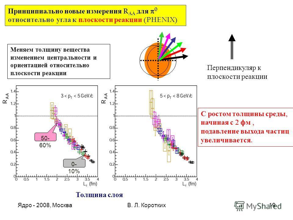 Ядро - 2008, МоскваВ. Л. Коротких19 0- 10% 50- 60% Принципиально новые измерения R AA для 0 относительно угла к плоскости реакции (PHENIX) Толщина слоя С ростом толщины среды, начиная с 2 фм, подавление выхода частиц увеличивается. Меняем толщину вещ