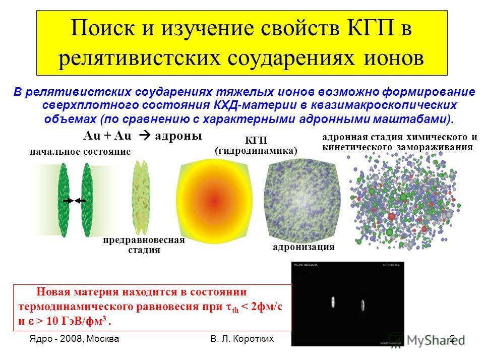 Ядро - 2008, МоскваВ. Л. Коротких2 Поиск и изучение свойств КГП в релятивистских соударениях ионов В релятивистских соударениях тяжелых ионов возможно формирование сверхплотного состояния КХД-материи в квазимакроскопических объемах (по сравнению с ха