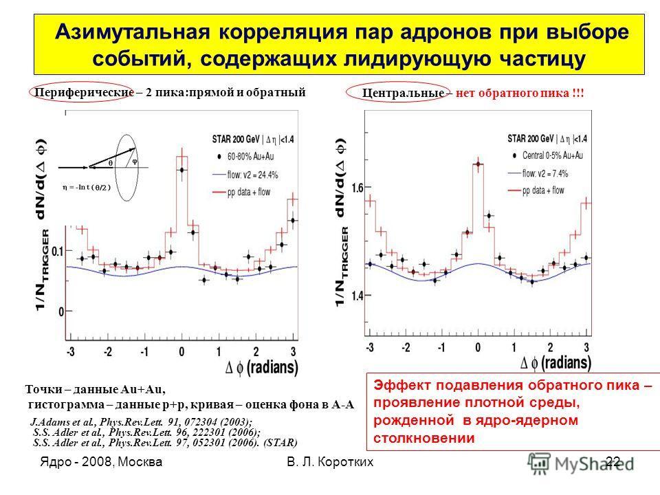 Ядро - 2008, МоскваВ. Л. Коротких22 Азимутальная корреляция пар адронов при выборе событий, содержащих лидирующую частицу Периферические – 2 пика:прямой и обратный Центральные – нет обратного пика !!! Точки – данные Au+Au, гистограмма – данные р+р, к