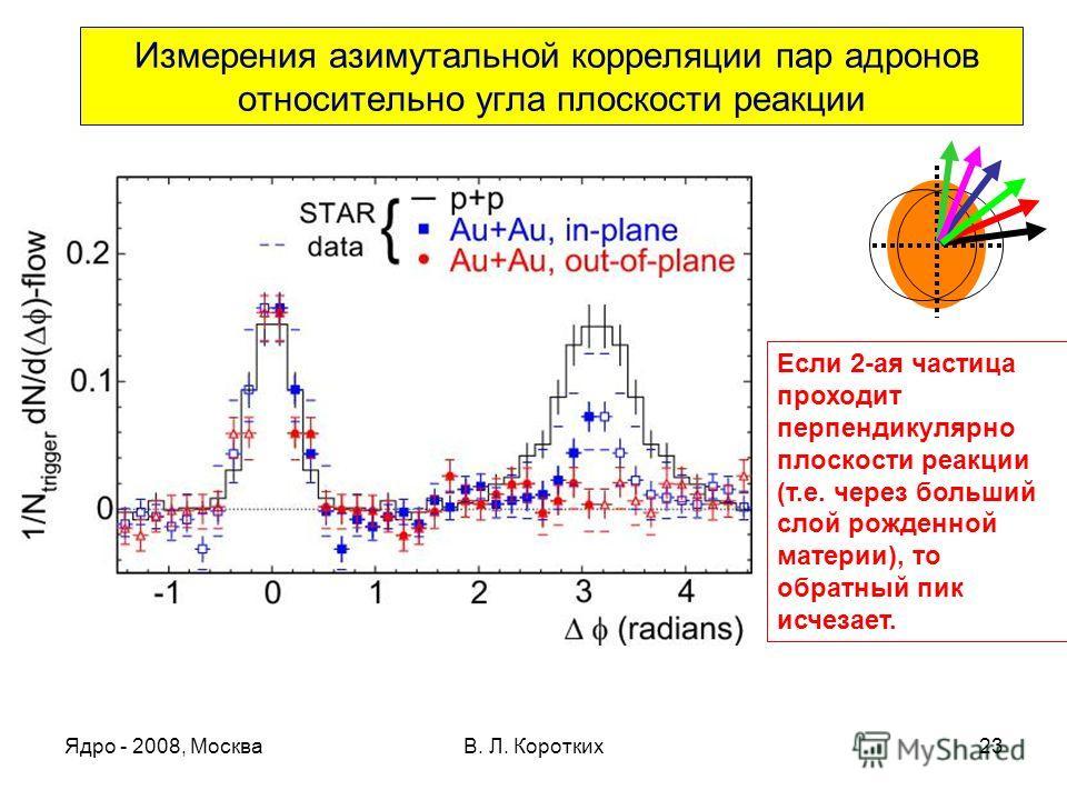 Ядро - 2008, МоскваВ. Л. Коротких23 Измерения азимутальной корреляции пар адронов относительно угла плоскости реакции Если 2-ая частица проходит перпендикулярно плоскости реакции (т.е. через больший слой рожденной материи), то обратный пик исчезает.