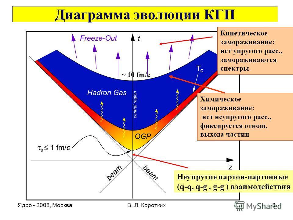 Ядро - 2008, МоскваВ. Л. Коротких3 Диаграмма эволюции КГП Кинетическое замораживание: нет упругого расс., замораживаются спектры. Химическое замораживание: нет неупругого расс., фиксируется отнош. выхода частиц Неупругие партон-партонные (q-q, q-g, g