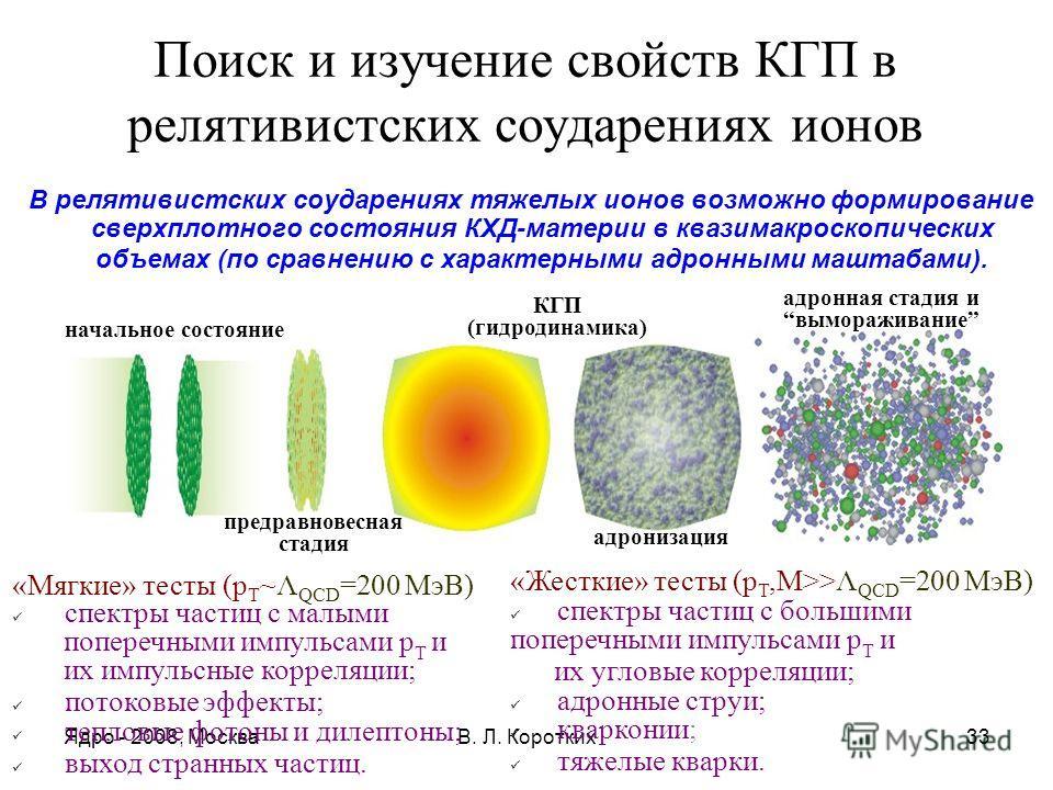 Ядро - 2008, МоскваВ. Л. Коротких33 Поиск и изучение свойств КГП в релятивистских соударениях ионов В релятивистских соударениях тяжелых ионов возможно формирование сверхплотного состояния КХД-материи в квазимакроскопических объемах (по сравнению с х