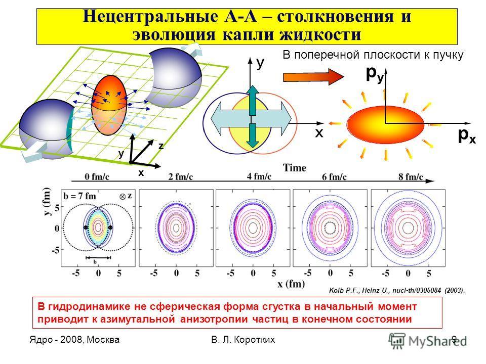 Ядро - 2008, МоскваВ. Л. Коротких9 Нецентральные А-А – столкновения и эволюция капли жидкости x y z pxpx pypy Kolb P.F., Heinz U., nucl-th/0305084 (2003). В поперечной плоскости к пучку В гидродинамике не сферическая форма сгустка в начальный момент