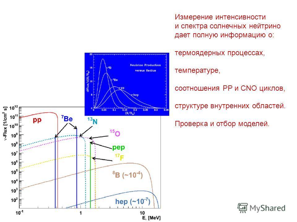 Измерение интенсивности и спектра солнечных нейтрино дает полную информацию о: термоядерных процессах, температуре, соотношения PP и CNO циклов, структуре внутренних областей. Проверка и отбор моделей.