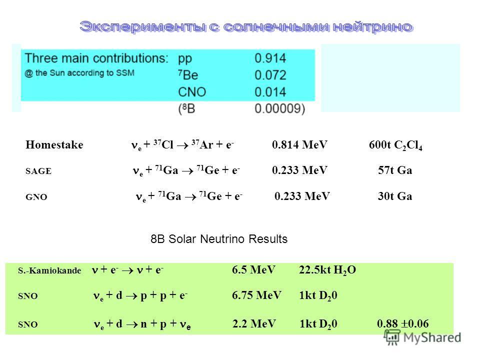 Homestake e + 37 Cl 37 Ar + e - 0.814 MeV 600t C 2 Cl 4 SAGE e + 71 Ga 71 Ge + e - 0.233 MeV 57t Ga GNO e + 71 Ga 71 Ge + e - 0.233 MeV 30t Ga 8B Solar Neutrino Results S.-Kamiokande + e - + e - 6.5 MeV 22.5kt H 2 O SNO e + d p + p + e - 6.75 MeV 1kt