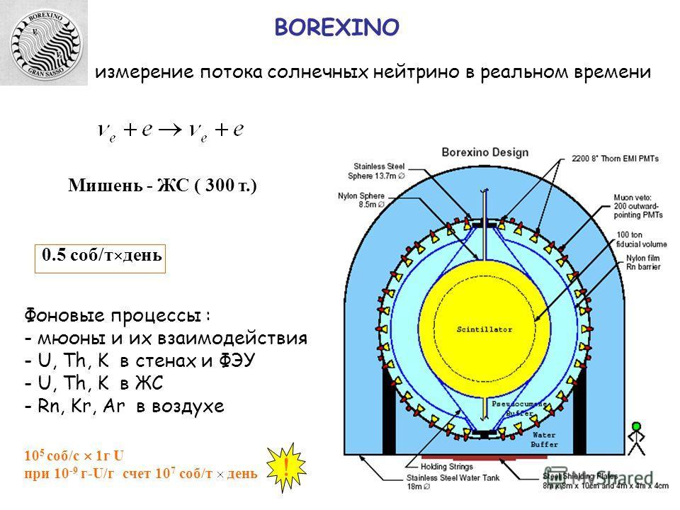 измерение потока солнечных нейтрино в реальном времени Мишень - ЖС ( 300 т.) Фоновые процессы : - мюоны и их взаимодействия - U, Th, K в стенах и ФЭУ - U, Th, K в ЖС - Rn, Kr, Ar в воздухе 0.5 соб/т день 10 5 соб/c 1г U при 10 -9 г-U/г счет 10 7 соб/