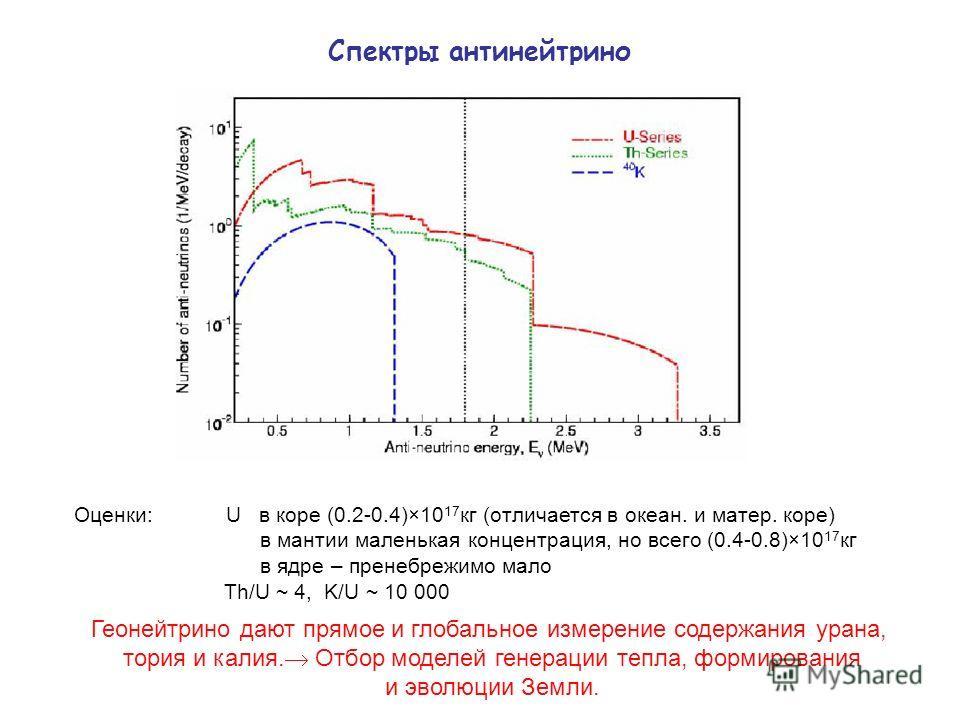 Спектры антинейтрино Оценки: U в коре (0.2-0.4)×10 17 кг (отличается в океан. и матер. коре) в мантии маленькая концентрация, но всего (0.4-0.8)×10 17 кг в ядре – пренебрежимо мало Th/U ~ 4, K/U ~ 10 000 Геонейтрино дают прямое и глобальное измерение