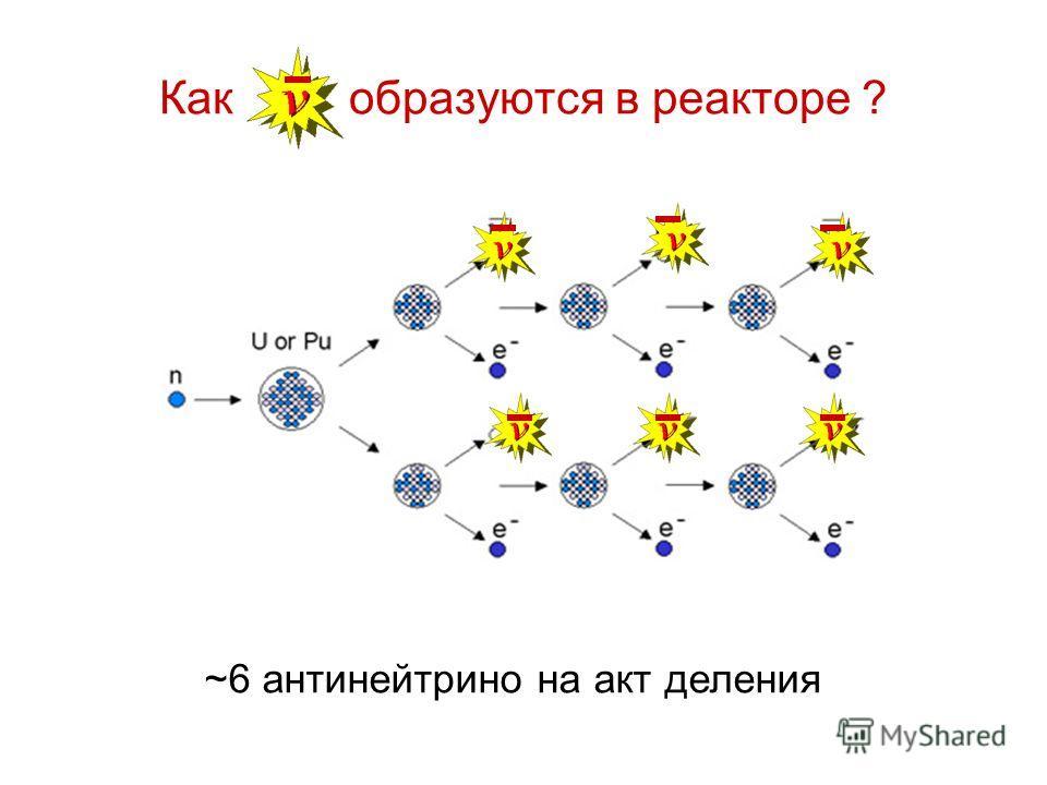 Как образуются в реакторе ? ~6 антинейтрино на акт деления