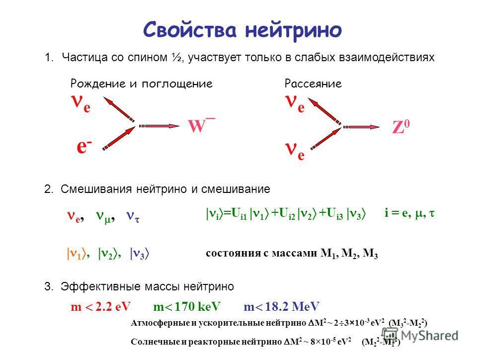 Свойства нейтрино 1.Частица со спином ½, участвует только в слабых взаимодействиях e-e- e W¯W¯ e e Z0Z0 Рождение и поглощениеРассеяние 2. Смешивания нейтрино и смешивание i =U i1 1 +U i2 2 +U i3 3 i = e,, e,, 1, 2, 3 состояния с массами М 1, М 2, М 3
