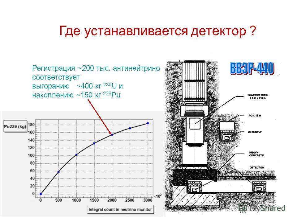 Где устанавливается детектор ? Регистрация ~200 тыс. антинейтрино соответствует выгоранию ~400 кг 235 U и накоплению ~150 кг 239 Pu