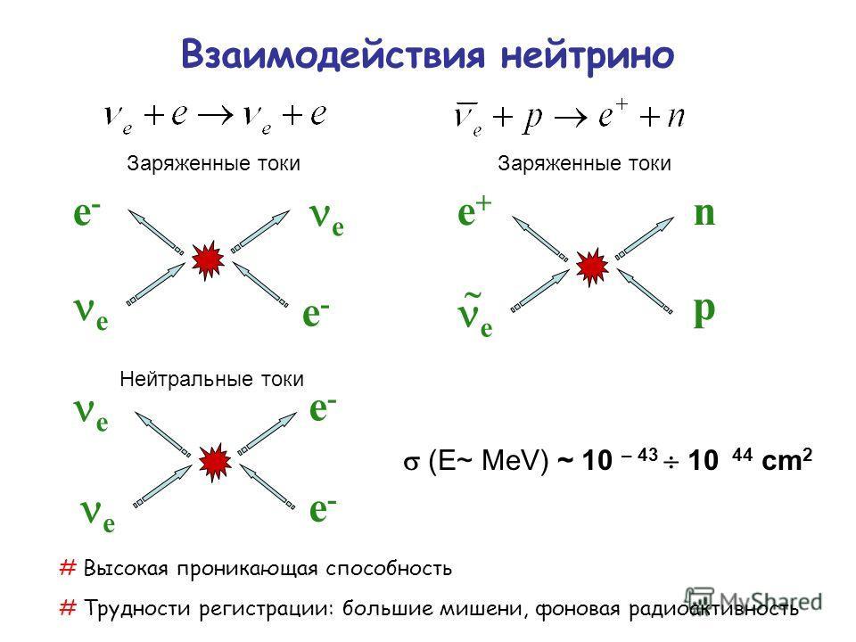 (E~ MeV) ~ 10 – 43 10  44 cm 2 e-e- e e-e- Взаимодействия нейтрино e e-e- e e-e- e Заряженные токи Нейтральные токи e+e+ e p n Заряженные токи # Высокая проникающая способность # Трудности регистрации: большие мишени, фоновая радиоактивность