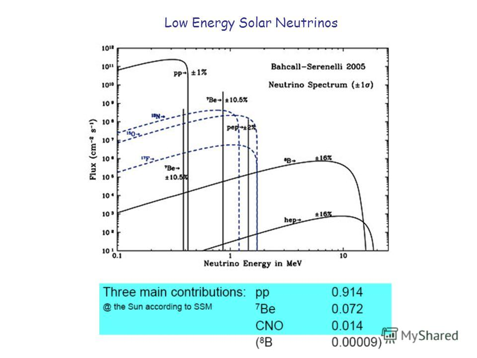Low Energy Solar Neutrinos
