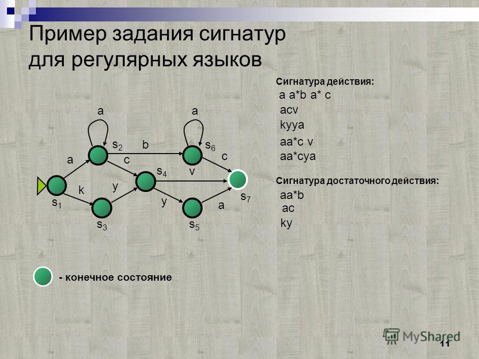 11 Пример задания сигнатур для регулярных языков a aa b k y v y a c a a*b a* c acv kyya c - конечное состояние aa*c v aa*cya Сигнатура действия: aa*b ac ky Сигнатура достаточного действия: s7s7 s6s6 s4s4 s2s2 s5s5 s3s3 s1s1